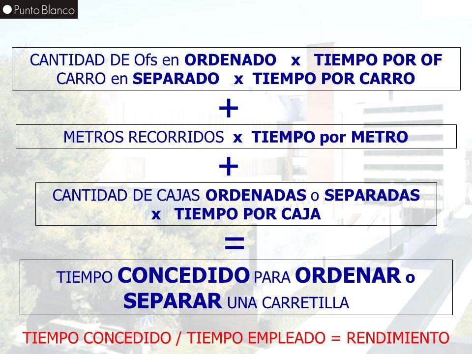 CANTIDAD DE Ofs en ORDENADO x TIEMPO POR OF CARRO en SEPARADO x TIEMPO POR CARRO
