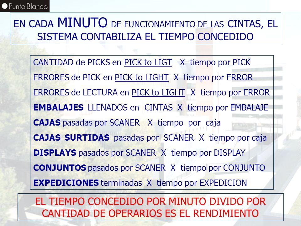 EN CADA MINUTO DE FUNCIONAMIENTO DE LAS CINTAS, EL SISTEMA CONTABILIZA EL TIEMPO CONCEDIDO
