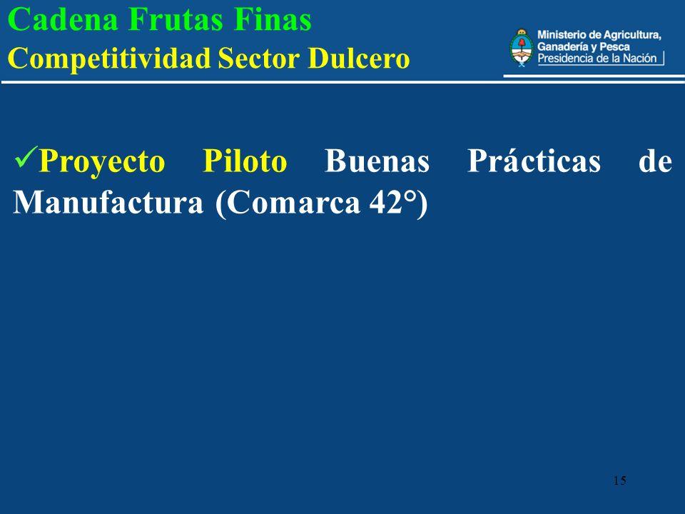 Cadena Frutas Finas Competitividad Sector Dulcero