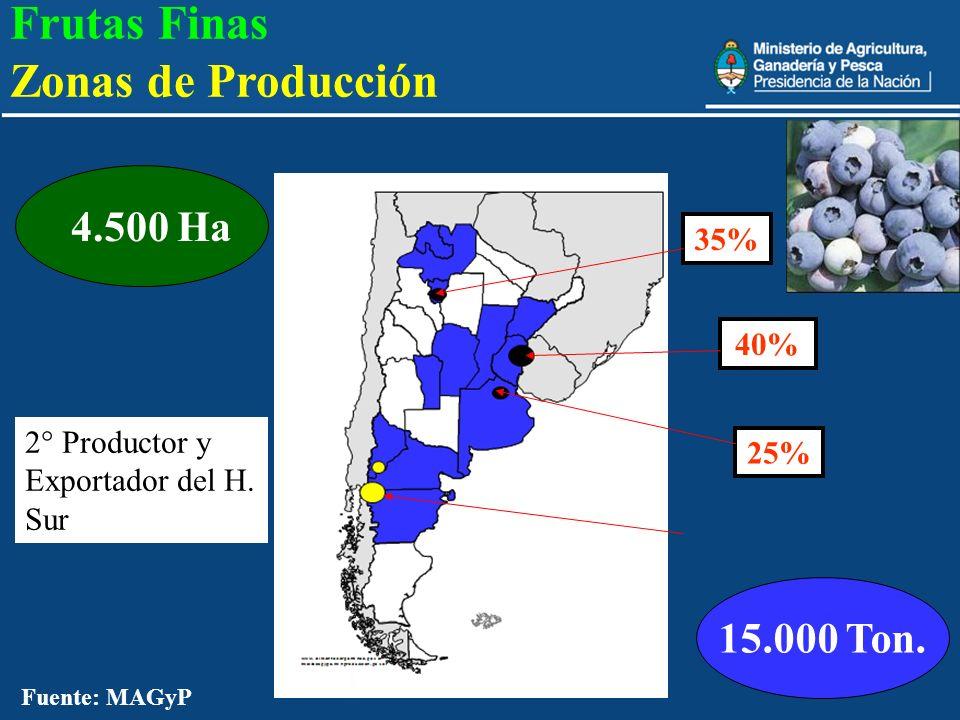 Frutas Finas Zonas de Producción 15.000 Ton. 4.500 Ha 35% 40%