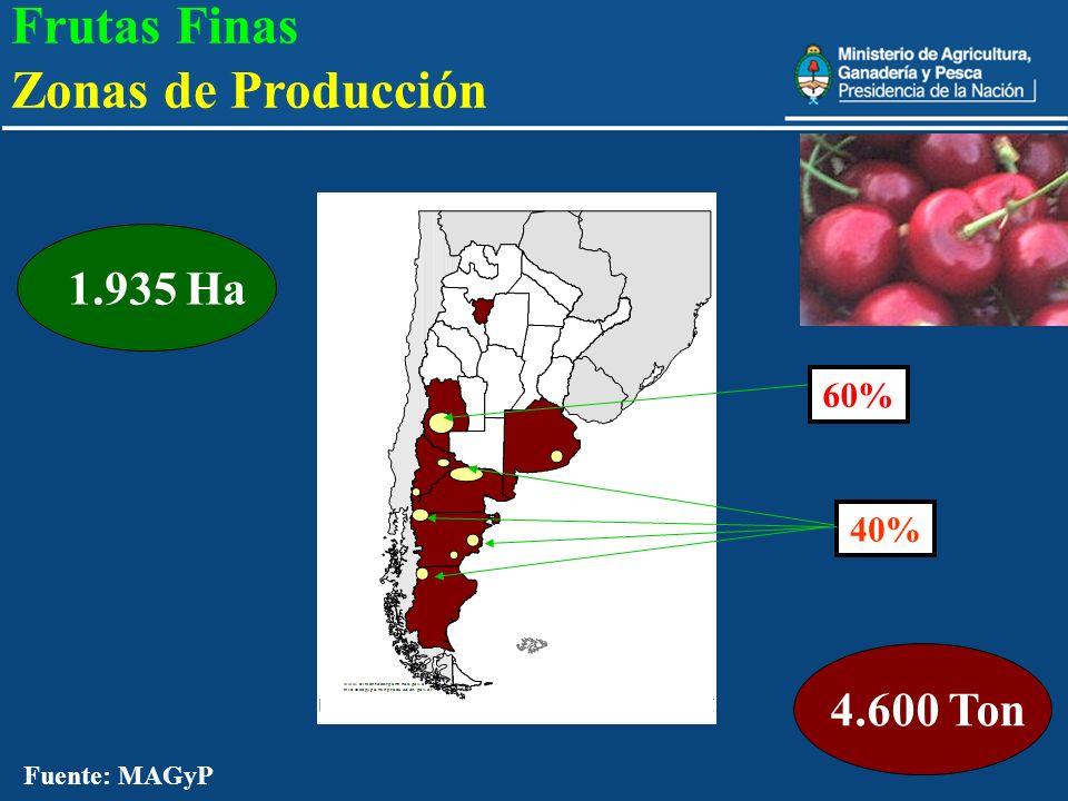 Frutas Finas Zonas de Producción 4.600 Ton 1.935 Ha 60% 40%