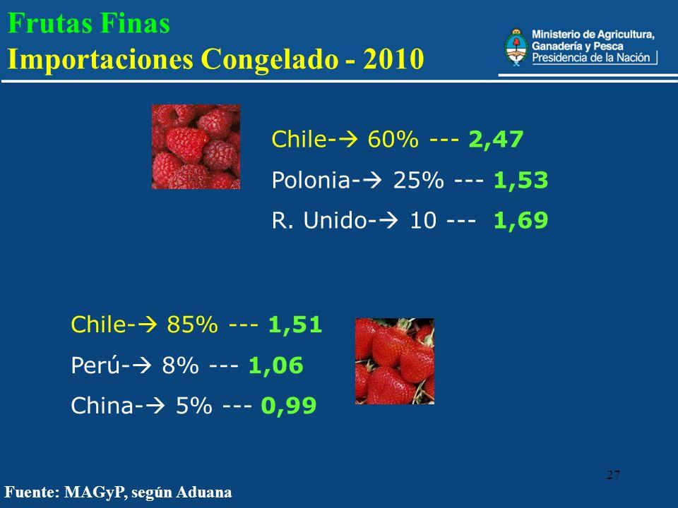 Frutas Finas Importaciones Congelado - 2010