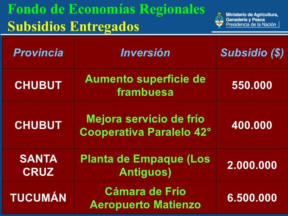 Fondo de Economías Regionales Subsidios Entregados