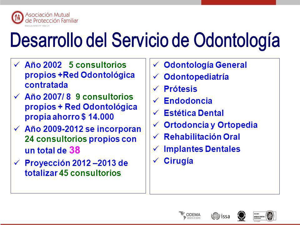 Desarrollo del Servicio de Odontología