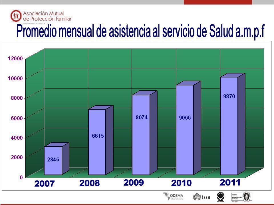 Promedio mensual de asistencia al servicio de Salud a.m.p.f