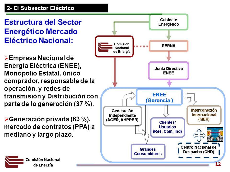 Estructura del Sector Energético Mercado Eléctrico Nacional: