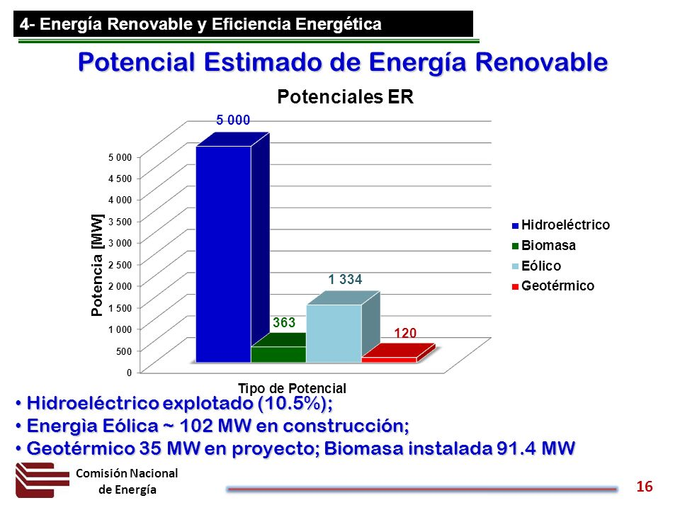 Potencial Estimado de Energía Renovable