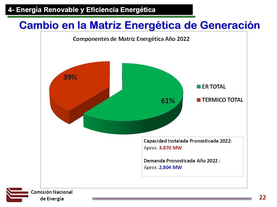 Cambio en la Matriz Energética de Generación