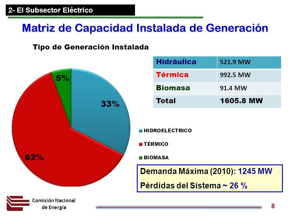 Matriz de Capacidad Instalada de Generación