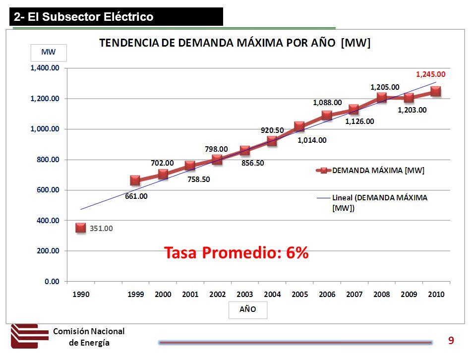 Tasa Promedio: 6% 2- El Subsector Eléctrico