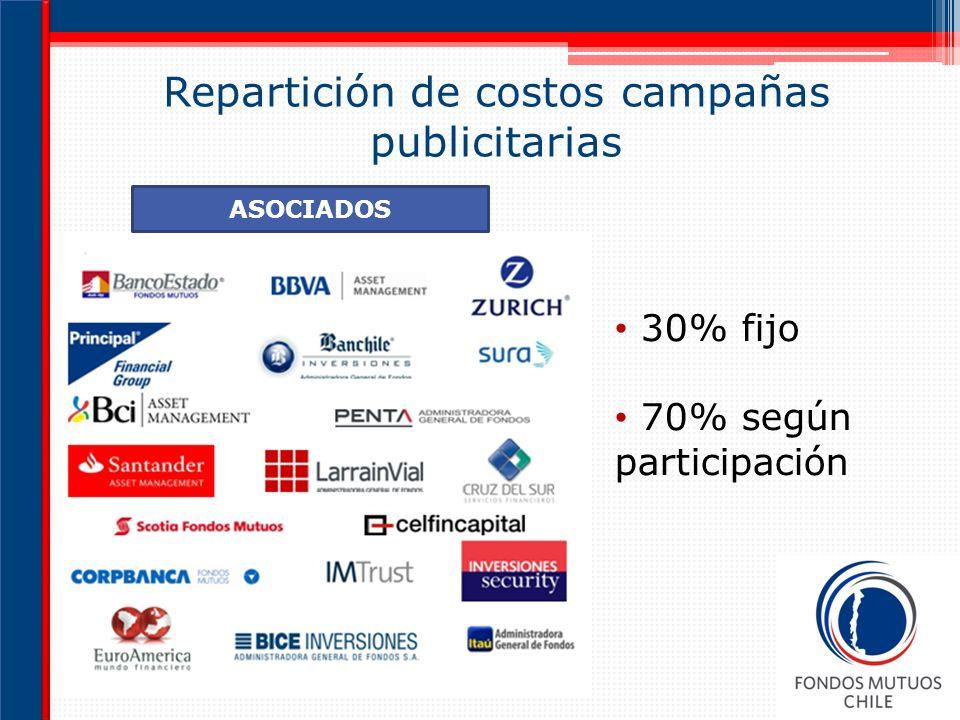 Repartición de costos campañas publicitarias