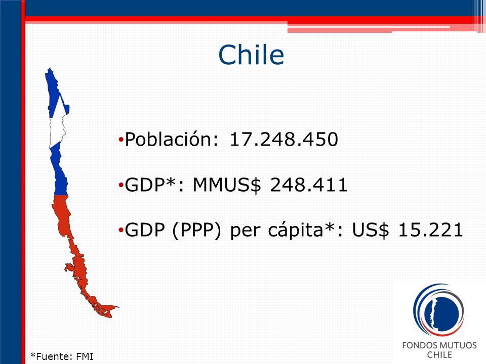 Chile Población: 17.248.450 GDP*: MMUS$ 248.411