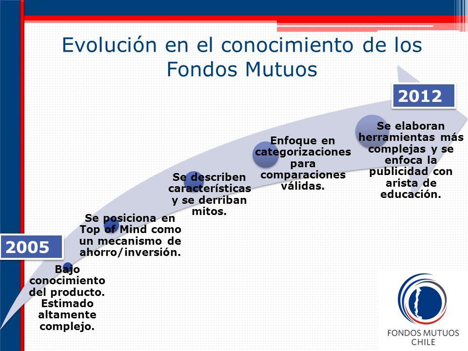 Evolución en el conocimiento de los Fondos Mutuos