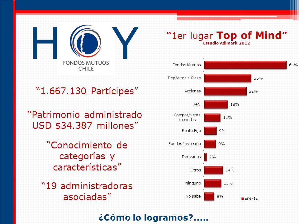 H Y 1er lugar Top of Mind 1.667.130 Partícipes