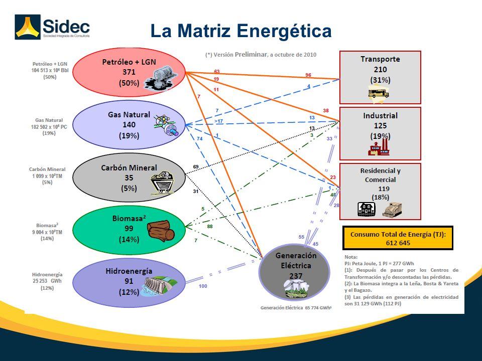La Matriz Energética Introducción Situación Actual Perspectivas