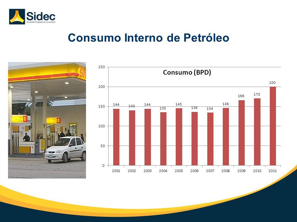Consumo Interno de Petróleo