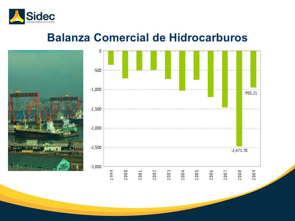 Balanza Comercial de Hidrocarburos