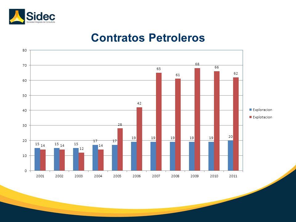 Contratos Petroleros