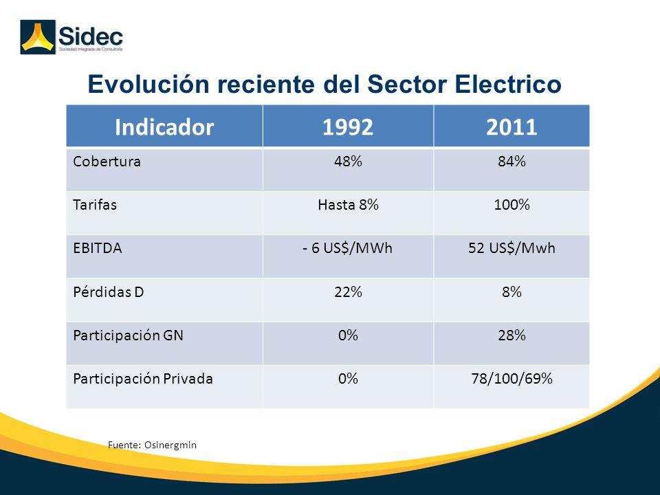 Evolución reciente del Sector Electrico