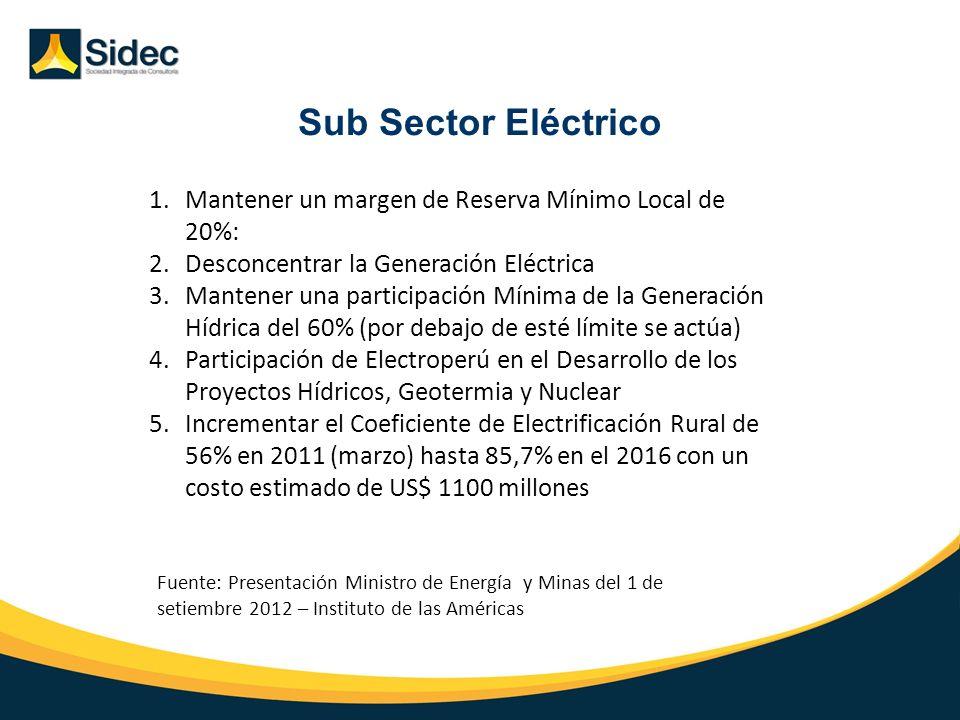 Sub Sector Eléctrico Mantener un margen de Reserva Mínimo Local de 20%: Desconcentrar la Generación Eléctrica.