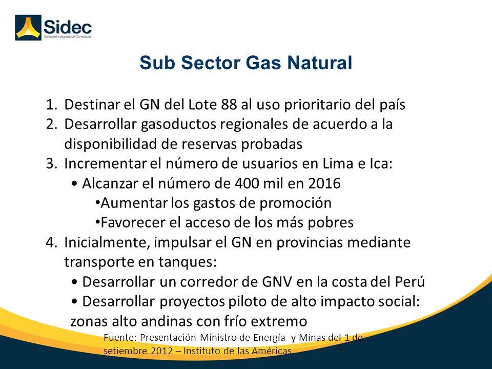 Sub Sector Gas Natural Destinar el GN del Lote 88 al uso prioritario del país.