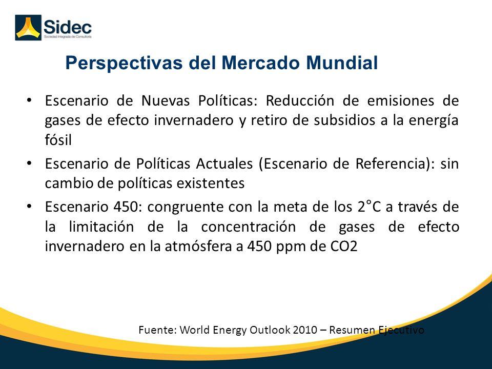 Perspectivas del Mercado Mundial