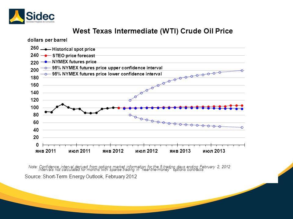 La Situación Mundial Precios del Petróleo