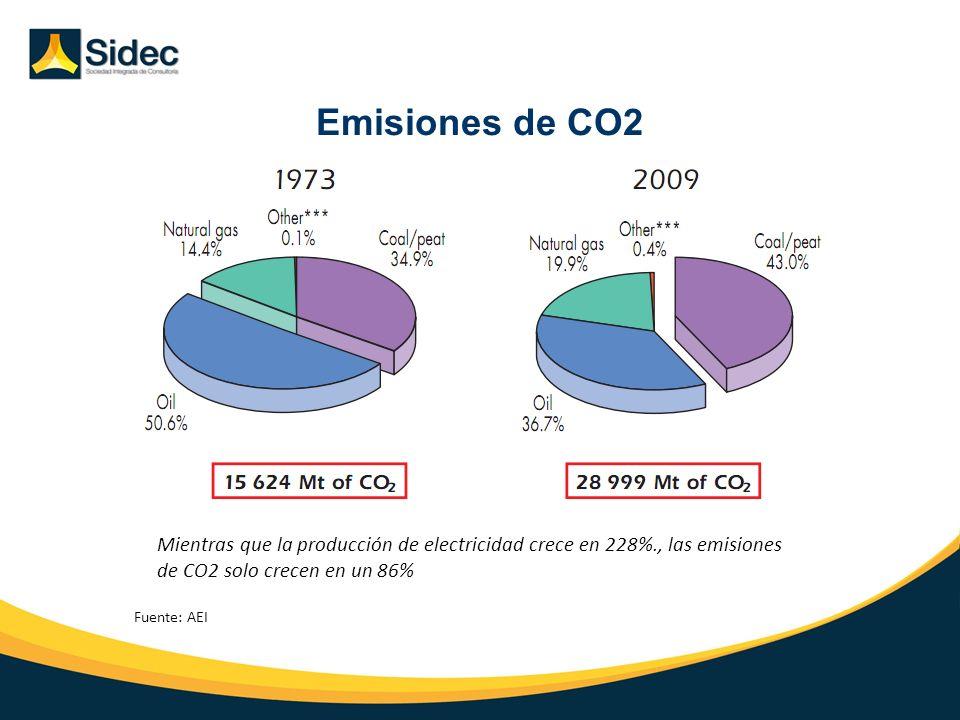 Emisiones de CO2 Introducción Situación Actual Perspectivas