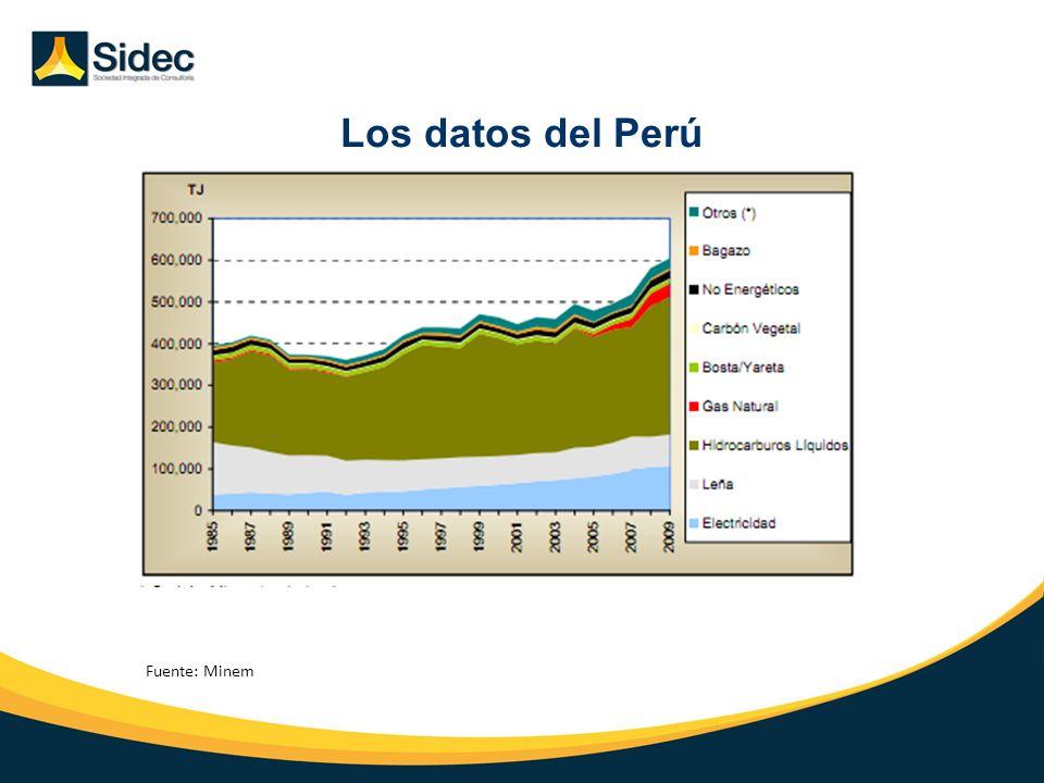 Los datos del Perú Introducción Situación Actual Perspectivas