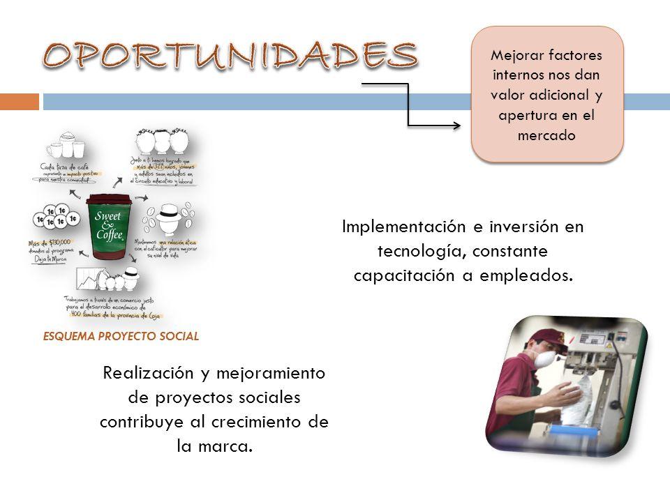 OPORTUNIDADES Mejorar factores internos nos dan valor adicional y apertura en el mercado.