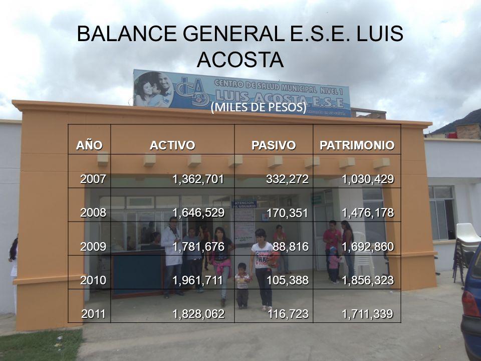 BALANCE GENERAL E.S.E. LUIS ACOSTA