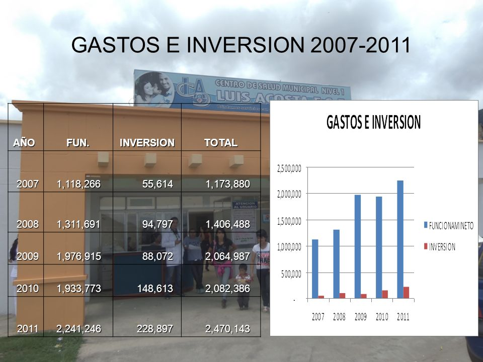 GASTOS E INVERSION 2007-2011 AÑO FUN. INVERSION TOTAL 2007 1,118,266