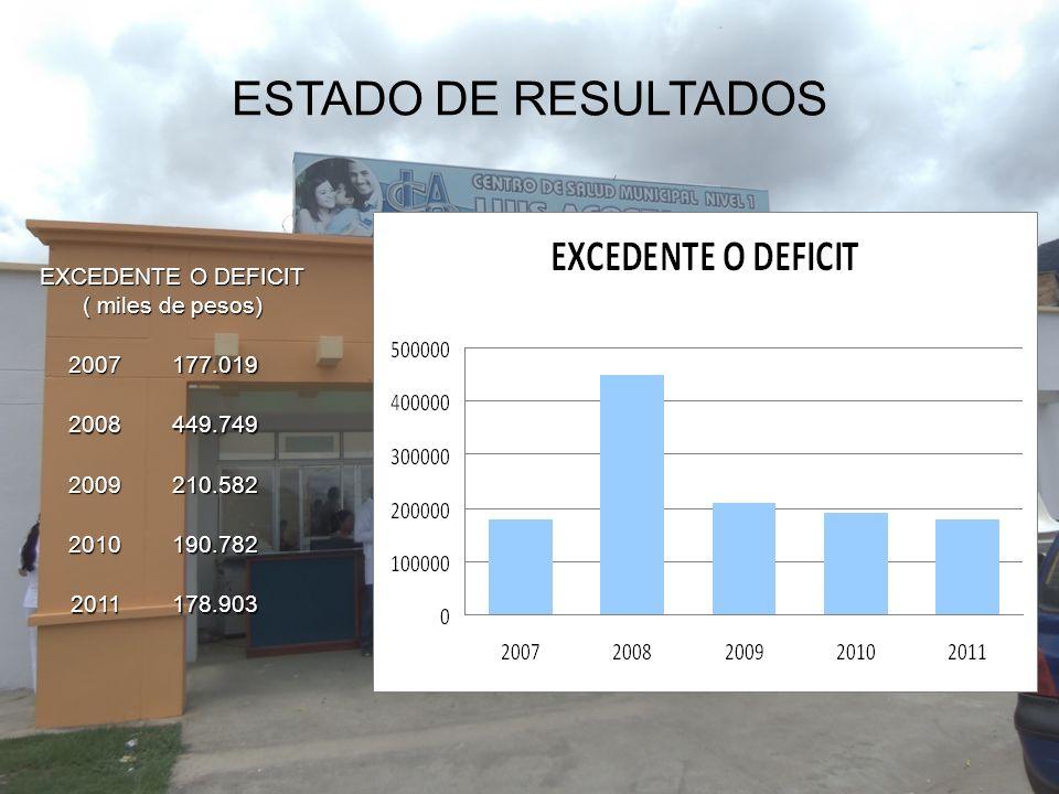 ESTADO DE RESULTADOS EXCEDENTE O DEFICIT ( miles de pesos) 2007