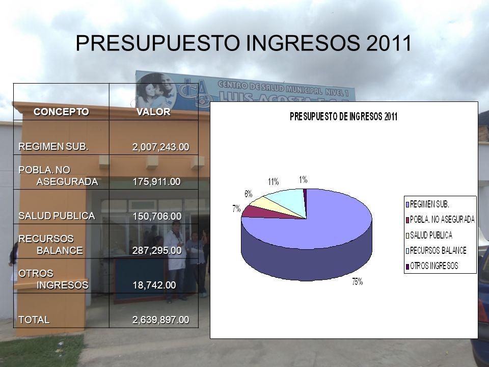 PRESUPUESTO INGRESOS 2011 CONCEPTO VALOR REGIMEN SUB. 2,007,243.00