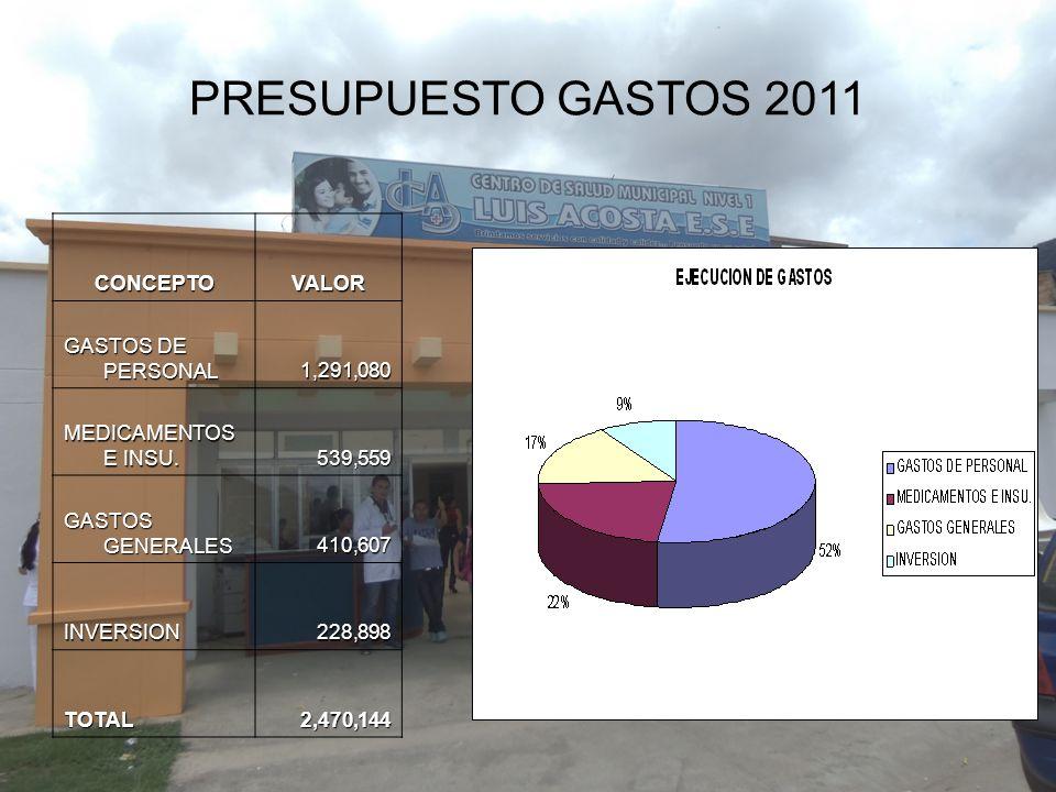 PRESUPUESTO GASTOS 2011 CONCEPTO VALOR GASTOS DE PERSONAL 1,291,080