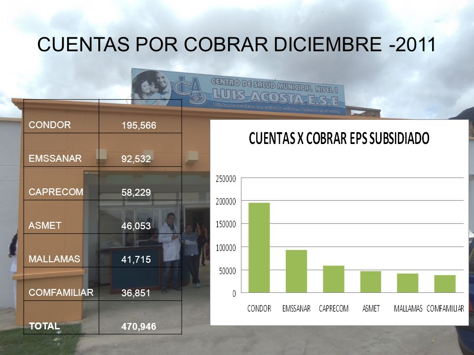 CUENTAS POR COBRAR DICIEMBRE -2011