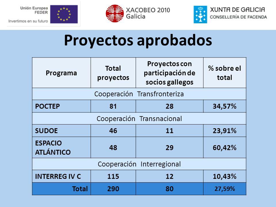 Proyectos con participación de socios gallegos
