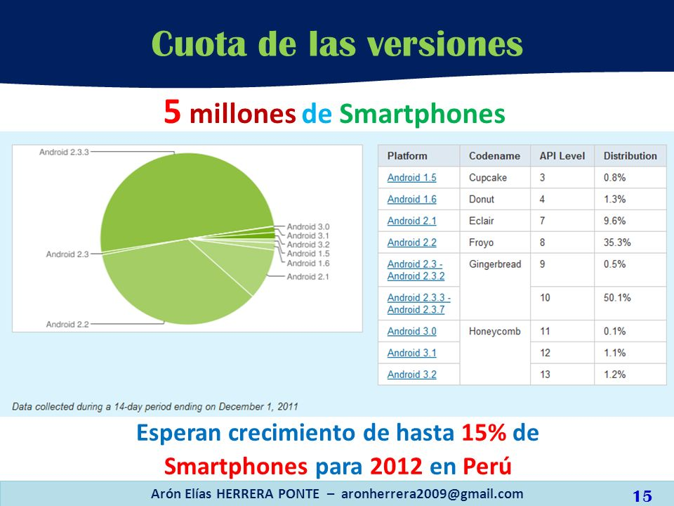 5 millones de Smartphones