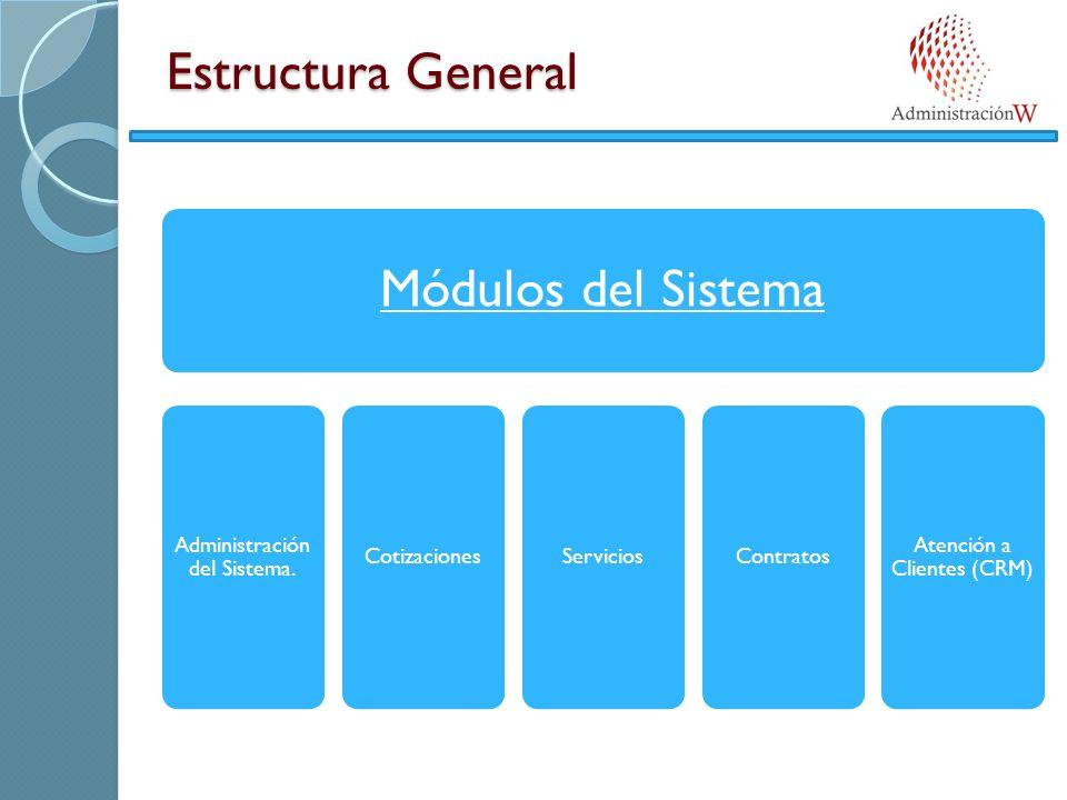 Estructura General Módulos del Sistema Administración del Sistema.