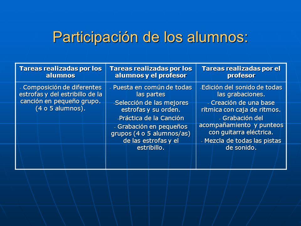 Participación de los alumnos: