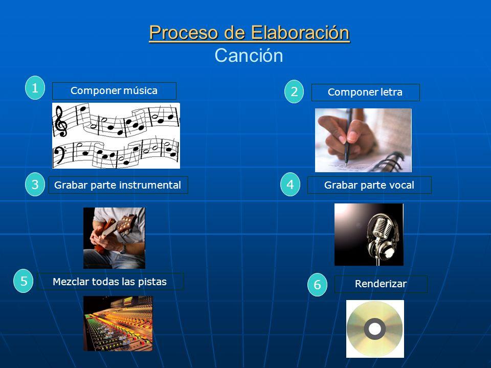 Proceso de Elaboración Canción