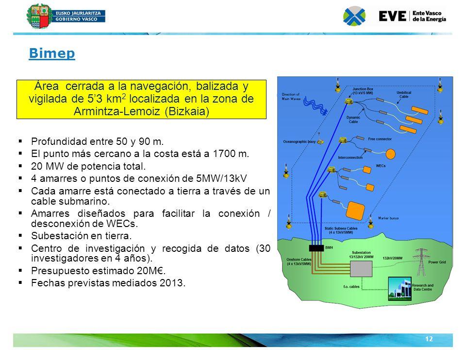 Bimep Área cerrada a la navegación, balizada y vigilada de 5'3 km2 localizada en la zona de Armintza-Lemoiz (Bizkaia)