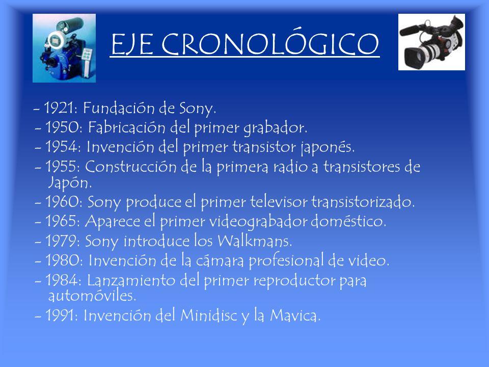 EJE CRONOLÓGICO - 1950: Fabricación del primer grabador.