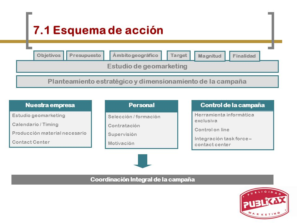 7.1 Esquema de acción Estudio de geomarketing