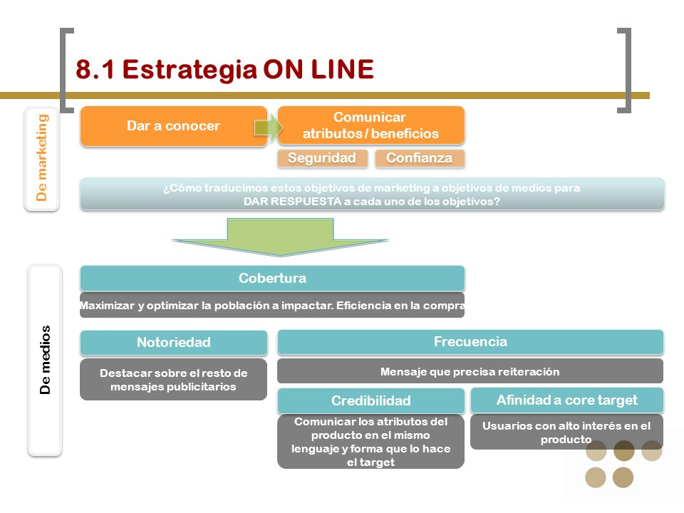 8.1 Estrategia ON LINE Dar a conocer Comunicar atributos / beneficios