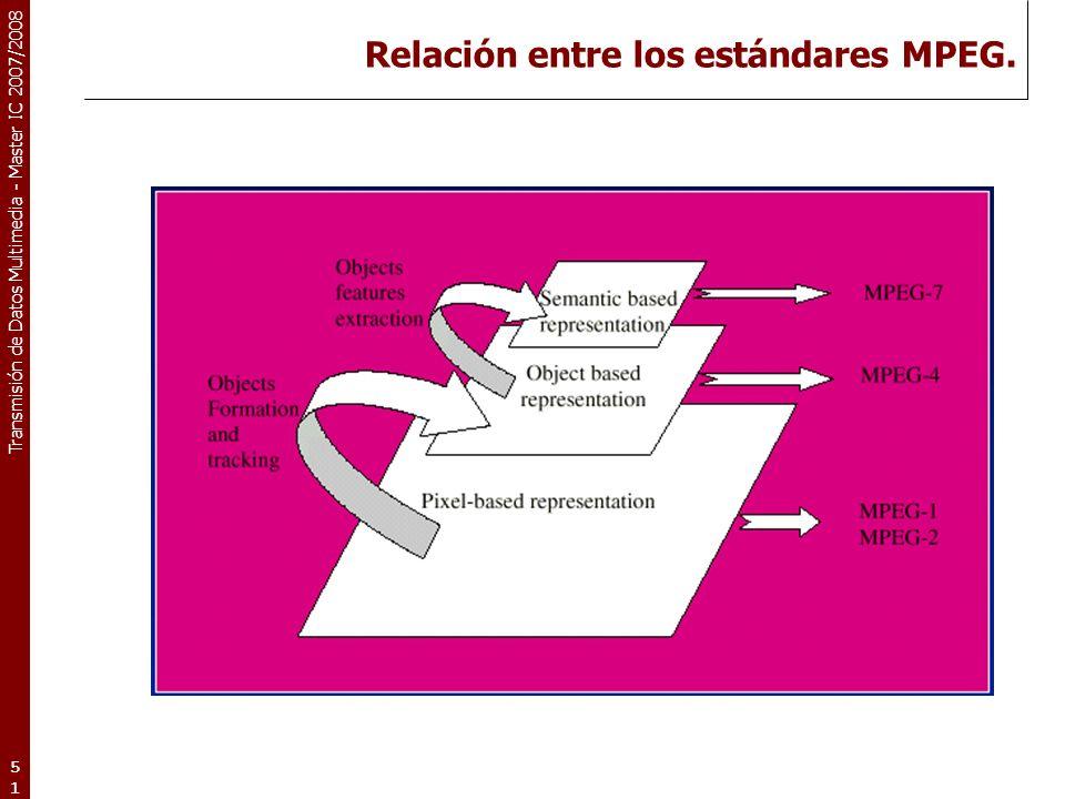 Relación entre los estándares MPEG.