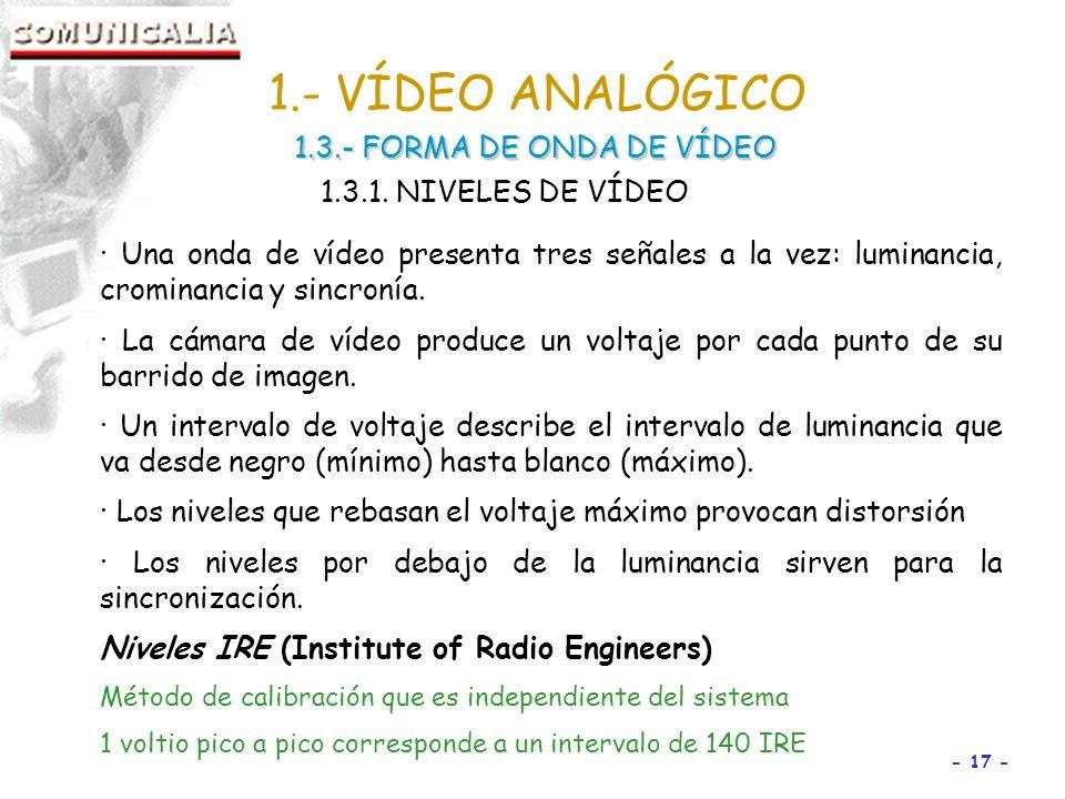 1.- VÍDEO ANALÓGICO 1.3.- FORMA DE ONDA DE VÍDEO