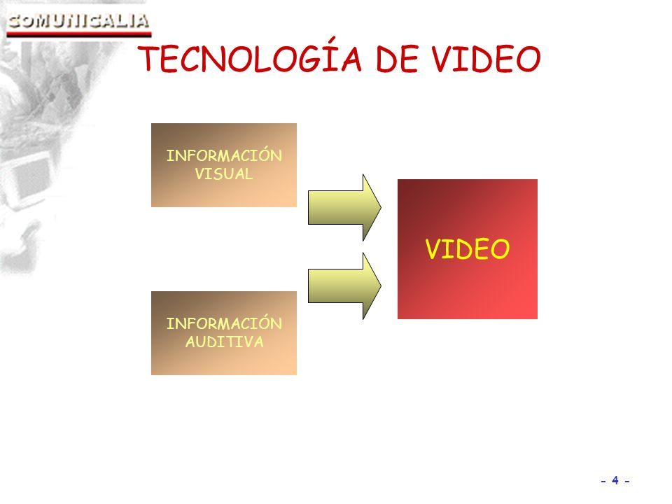 TECNOLOGÍA DE VIDEO INFORMACIÓN VISUAL VIDEO INFORMACIÓN AUDITIVA 4