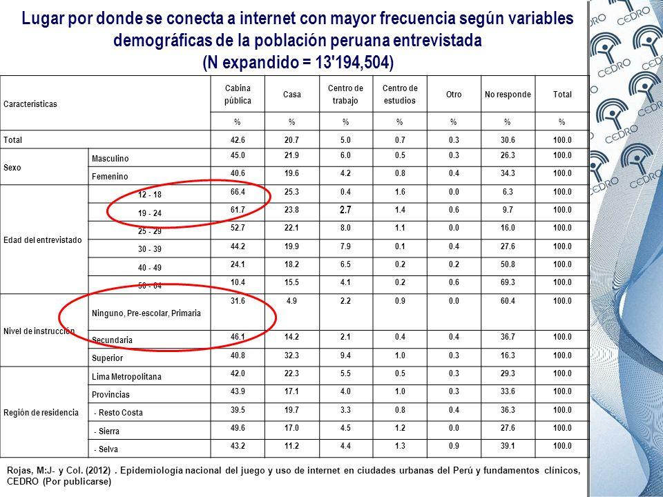 Lugar por donde se conecta a internet con mayor frecuencia según variables demográficas de la población peruana entrevistada (N expandido = 13 194,504)