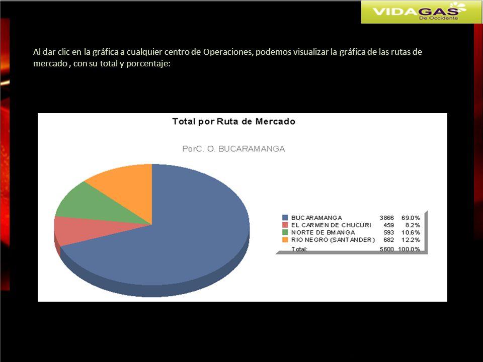 Al dar clic en la gráfica a cualquier centro de Operaciones, podemos visualizar la gráfica de las rutas de mercado , con su total y porcentaje: